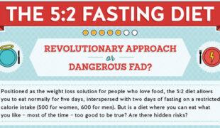 5 2 Intermittent Fasting Diet F
