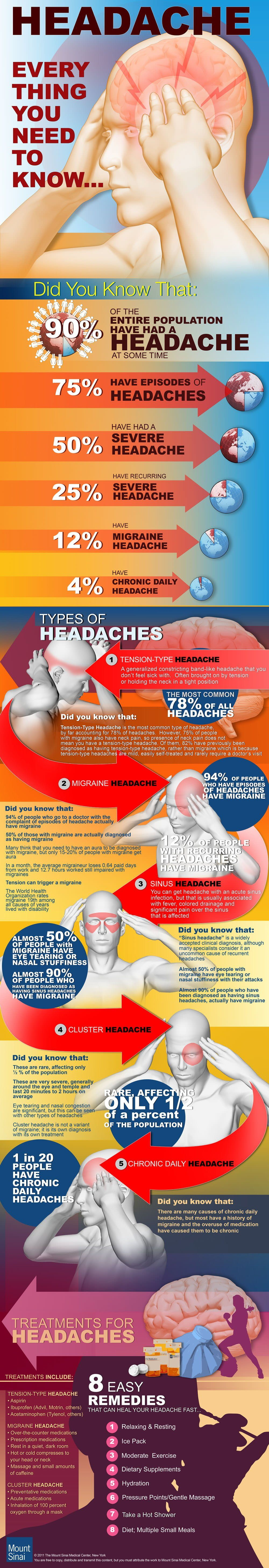 All About Headaches Infographic