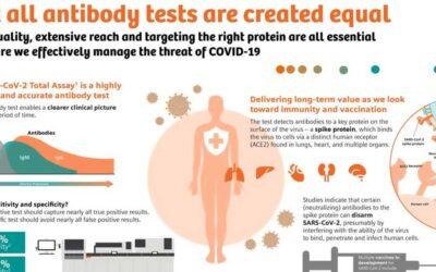 Covid 19 Antibody Test Infographic F