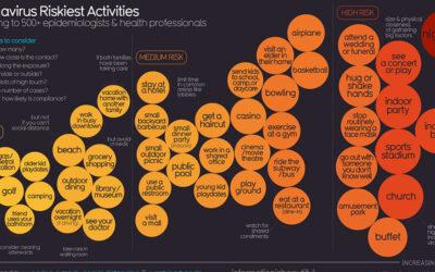 Coronavirus Covid19 Riskiest Activities Infographic F