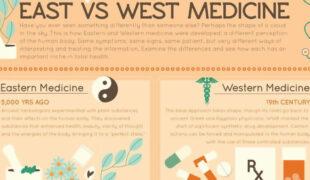East Vs West Medicine Infographic F