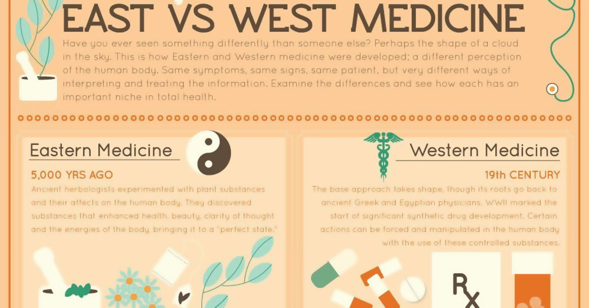 East Vs West Medicine Infographic F