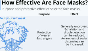 How Effective Are Face Masks Infographic F