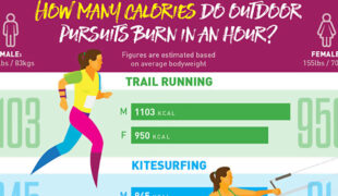 How Many Calories You Burn In An Hour Per Activity Infographic F