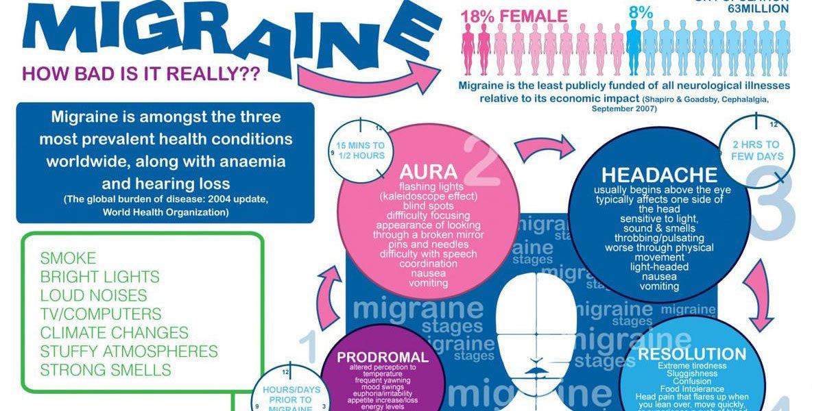 Migraine Infographic F