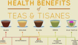 The Health Benefits Of Teas And Tisanes Infographic F