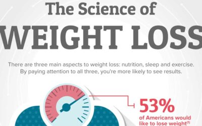 The Science Of Weight Loss Infographic F