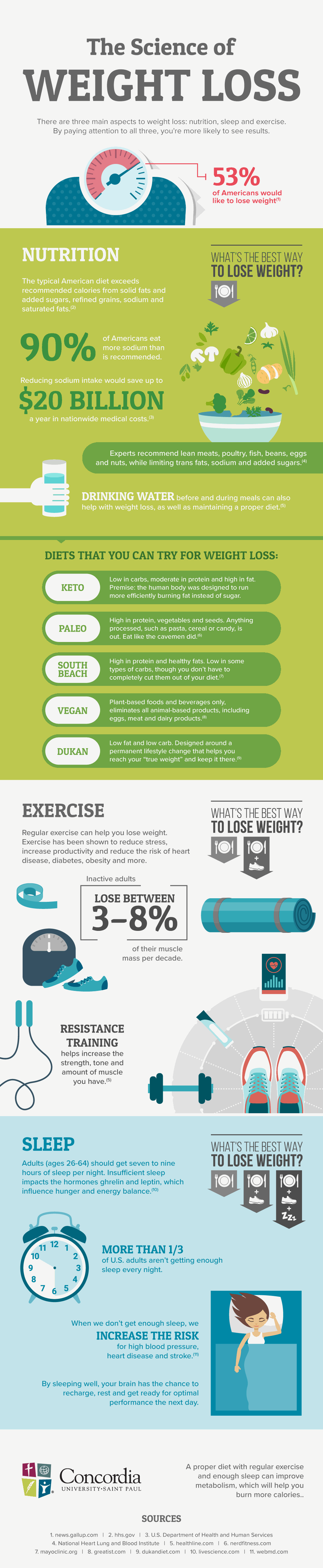 The Science Of Weight Loss Infographic