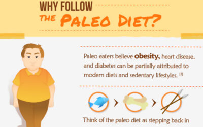 The Ultimate Guide To Eating Paleo Infographic F
