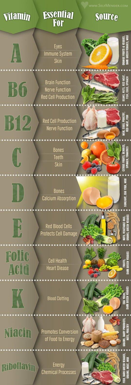 Vitamin Chart Infographic