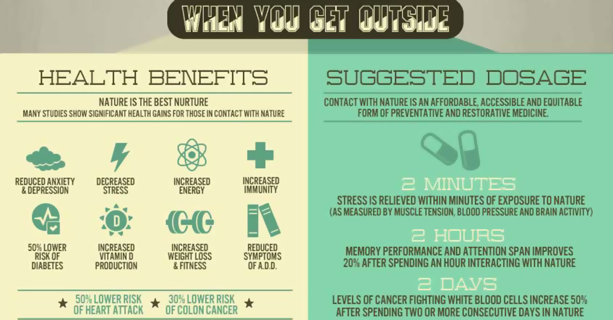 Health Benefits Of Nature Infographic F