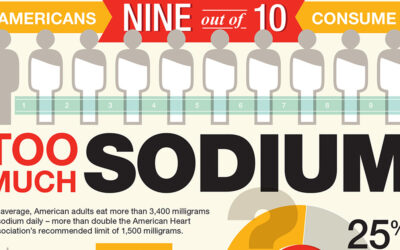 Too Much Sodium Infographic F